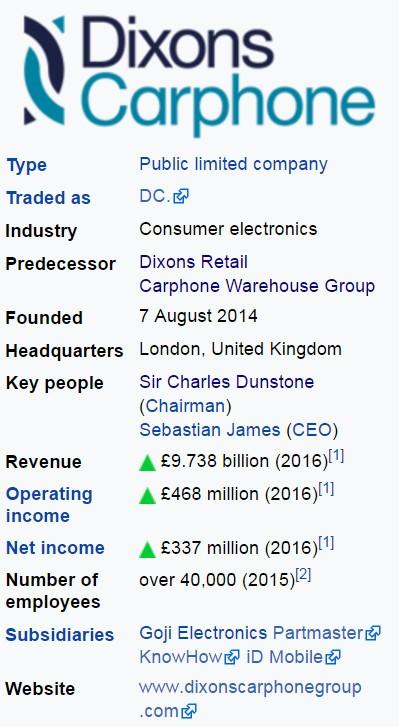 Dixons Carphone, тикер: DCL - график цен на акции Диксонс Карфон